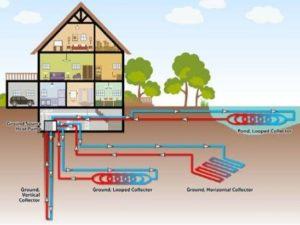 GSHP ground source heat pump efficiency